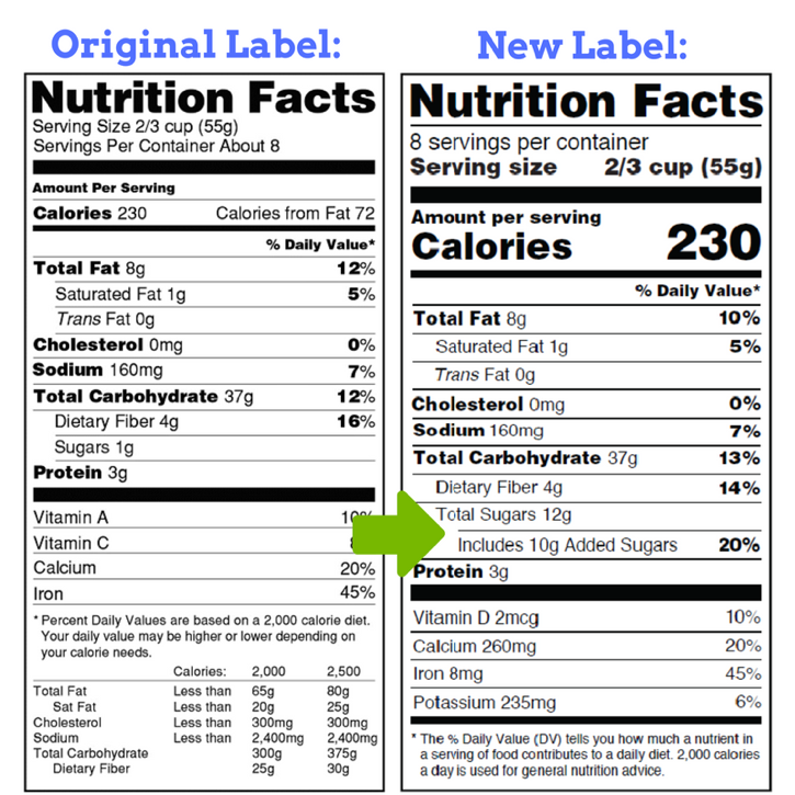Side-by-Side Comparison of Nutrition Labels