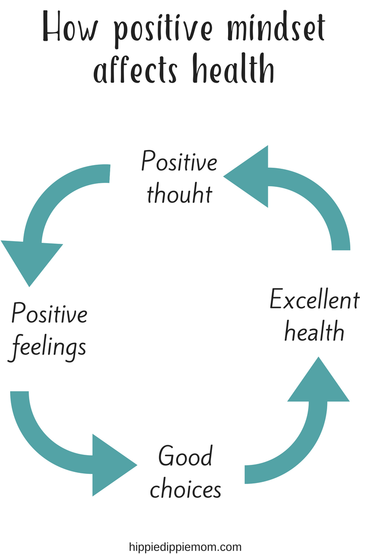 How Positive Mindset Impacts our Health