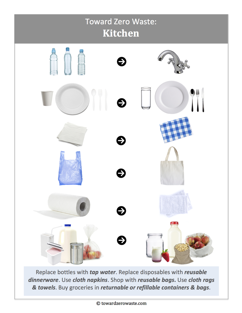 Toward Zero Waste Kitchen Basics.jpg