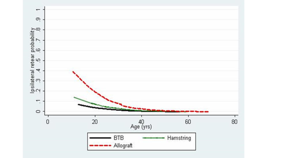 This graphic shows the higher rate of failure of an Allograft in young patients.  We chose either Hamstring or BTB autograft in our younger athletic patients.  Patients over 50 yrs may opt for an allograft reconstruction.