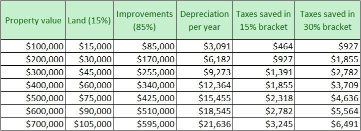 Taxes saved with depreciation!