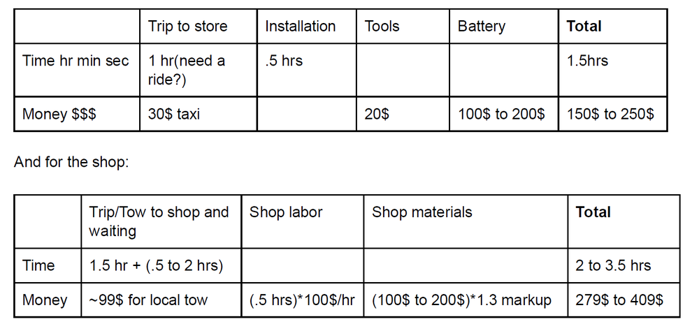 Battery replacement cost comparison