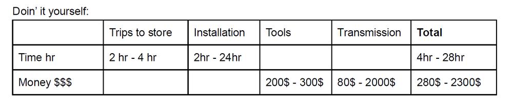 Transmission Repair Self Cost