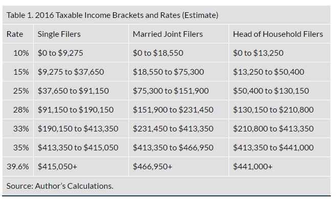 tax_brackets_2016