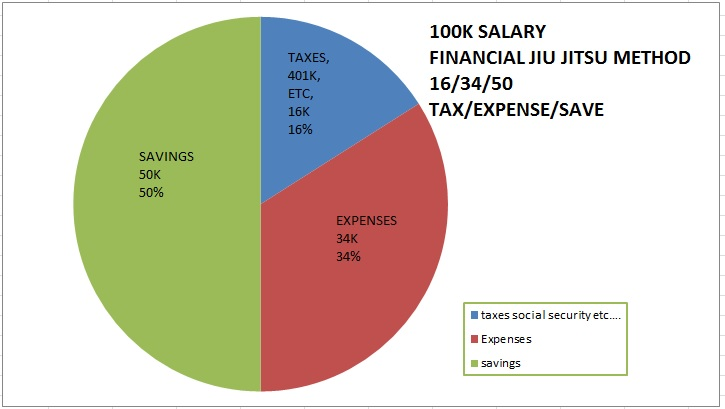 16% taxes, 34% living expenses equates to 50% savings! Easy as pie (lel)
