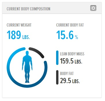 My current guesstimate courtesy of Bodybuilding.com on 8/10/17, 7 weeks after I started this nonsense.