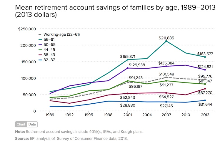 retirement savings.