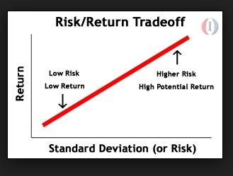 risk return graph from Investopedia