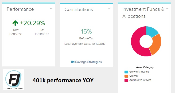 401K performance yoy
