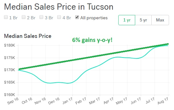 6% gains y-o-y in Tucson, AZ. Not bad for a young buck not bad I'd say.