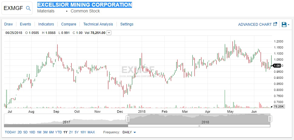 EXMGF year to date 6/25/18 stock price