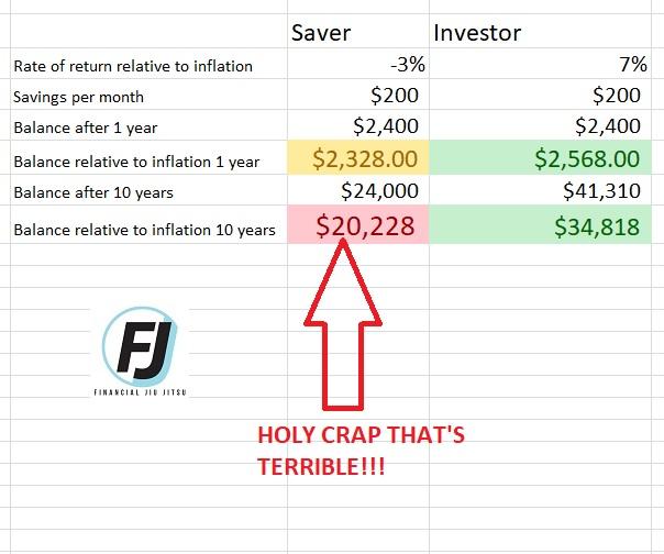 Saving VS Saving and investing