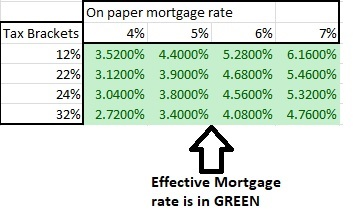 Tax Bracket Vs Mortgage rate gives a reduced effective rate after tax