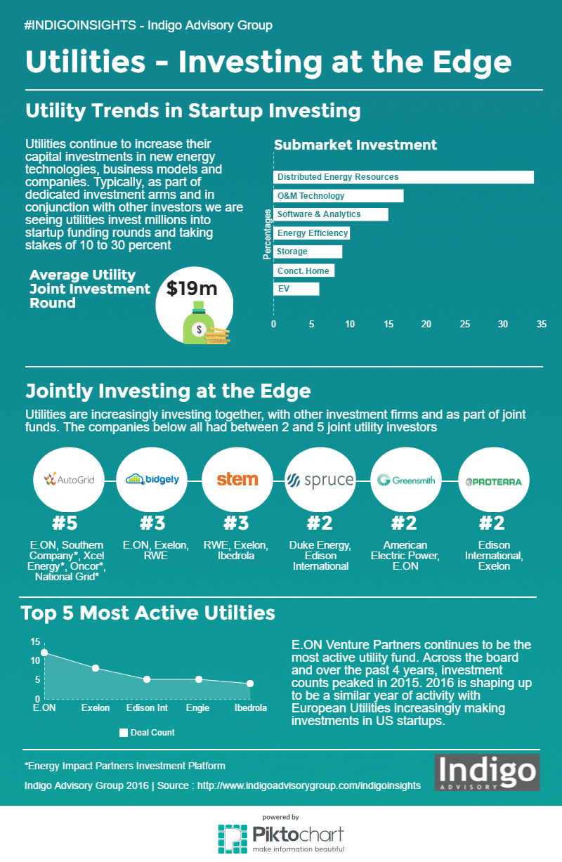 Indigoinsights Inforgraphic - Utilities Investing in Startups at the Edge
