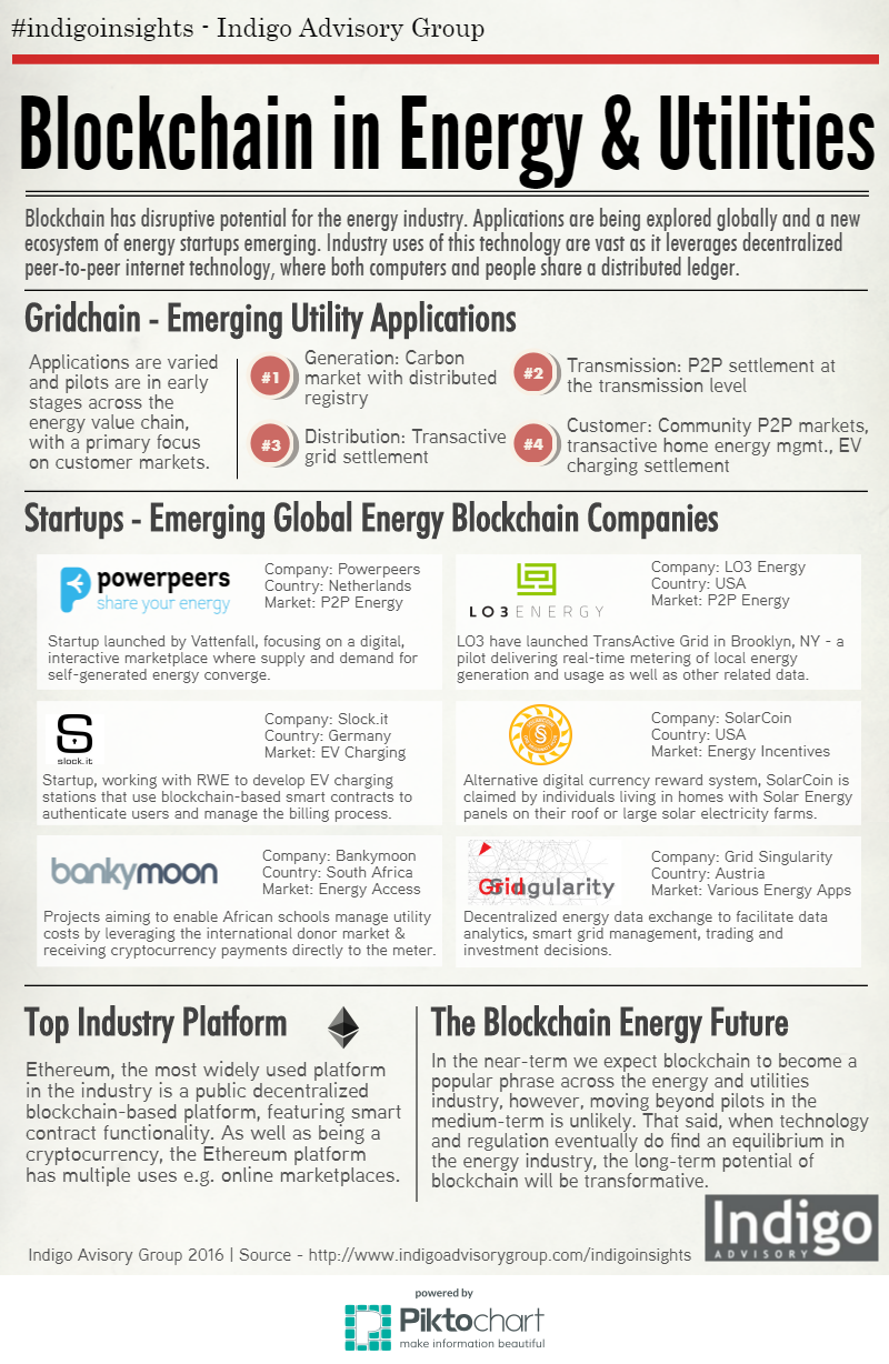 Infographic - Blockchain in the energy and utilities sector - startups, applications, insights