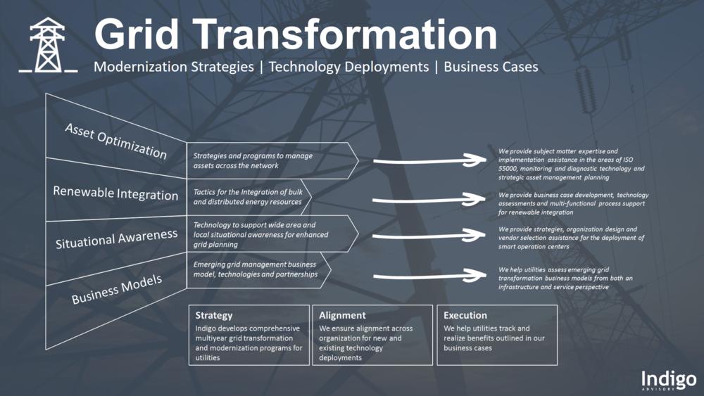 Grid Transformation