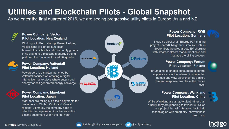 Utilities and Blockchain Pilots - A Global Snapshot