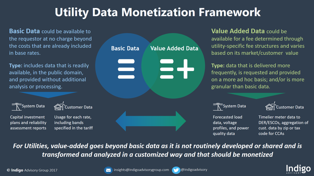 Utility Data Monetization Framework