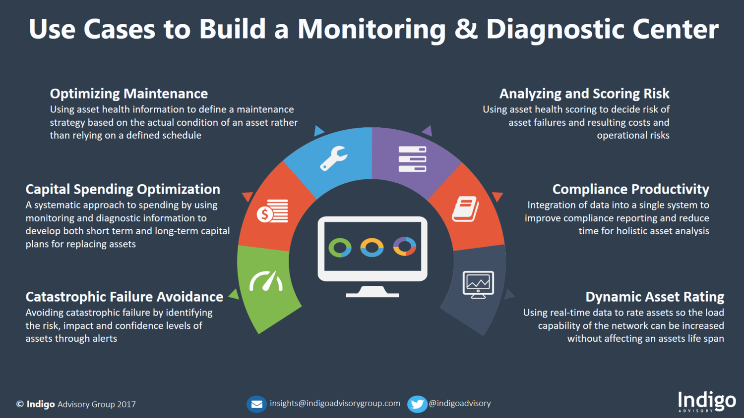 The Utility Business Case for Asset Monitoring and Diagnostic Centers