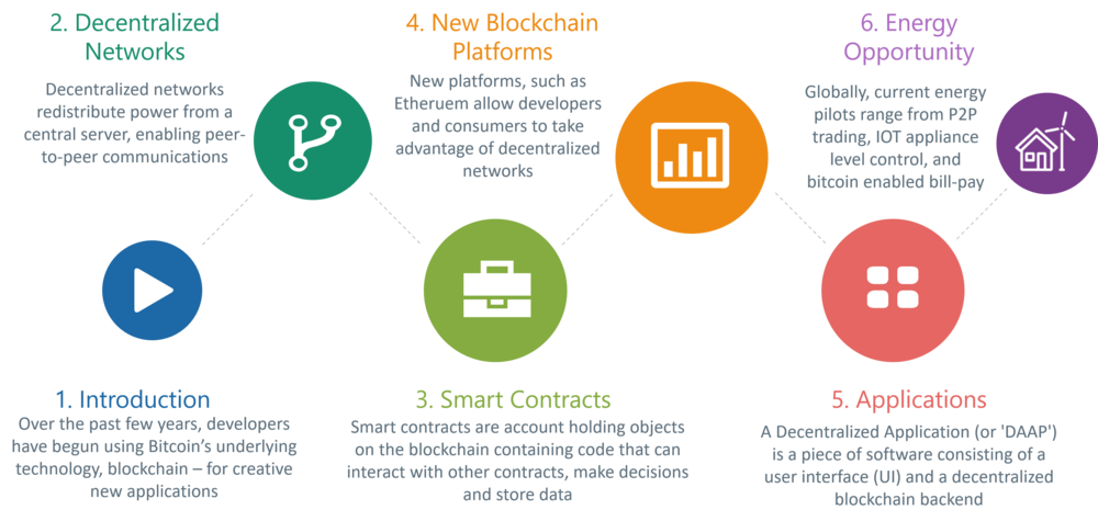 Blockchain - The Energy Apps are Coming