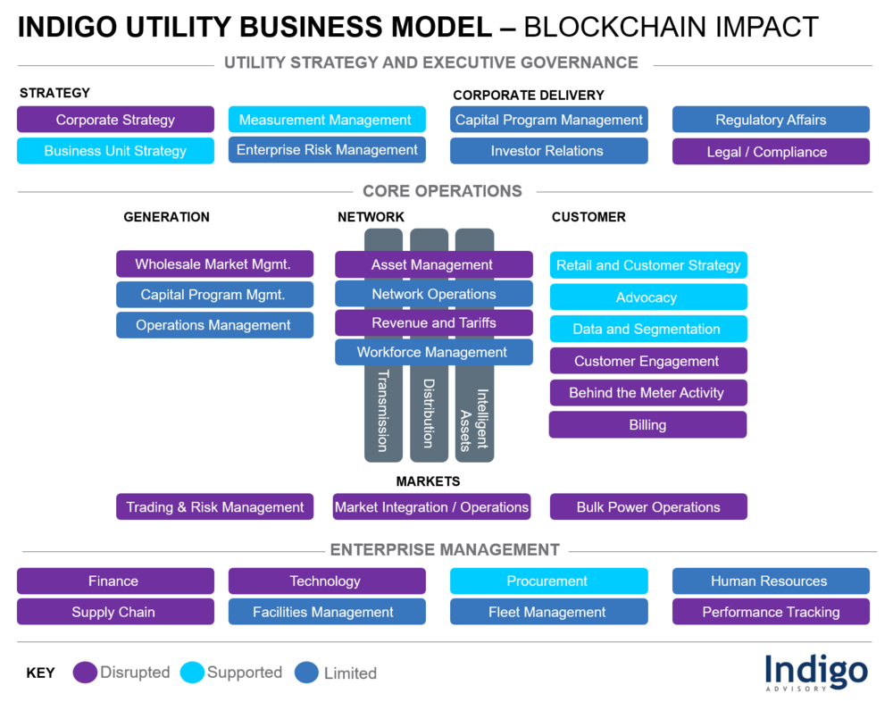 Indigo Utility Business Model - Blockchain Impact