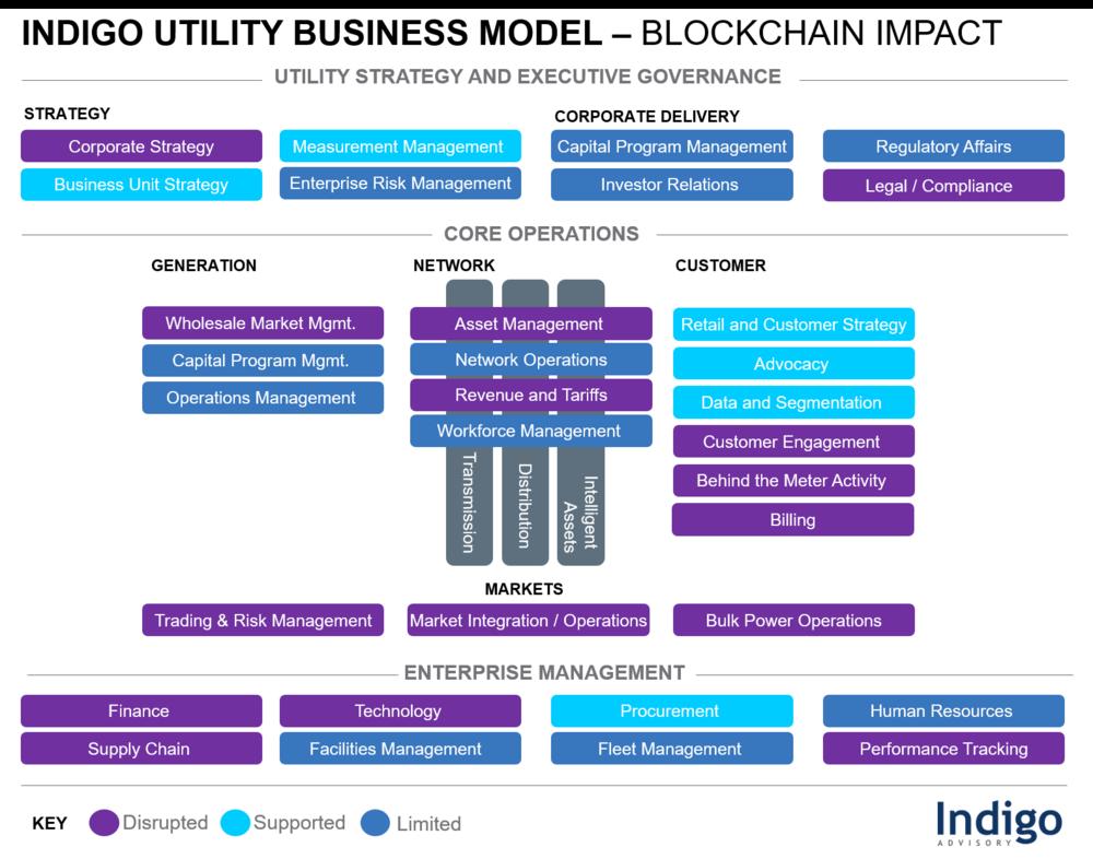 Indigo Utility Business Model - Blockchain Impact