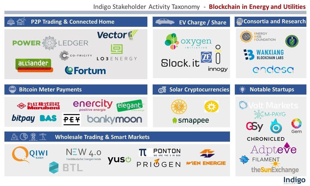 Energy Blockchain Stakeholder Taxonomy