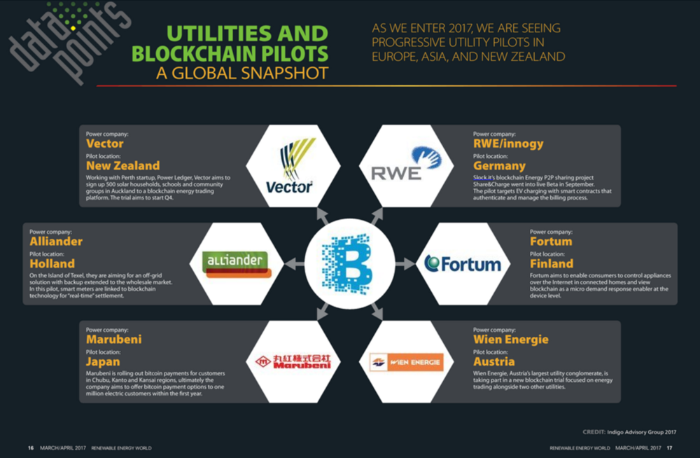 Data Points - Utilities Conducting Blockchain Pilots Across the Globe