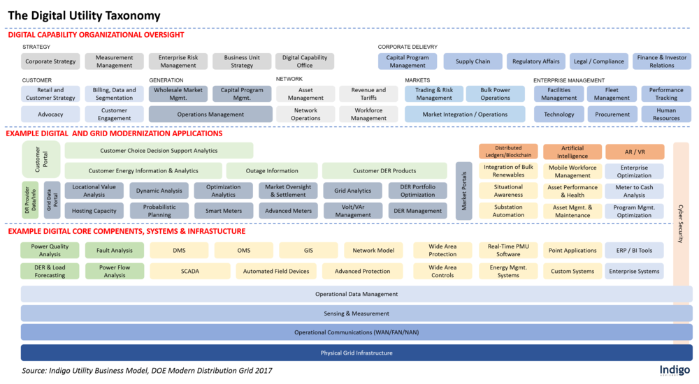 The Digital Utility Taxonomy - Indigo / DOE