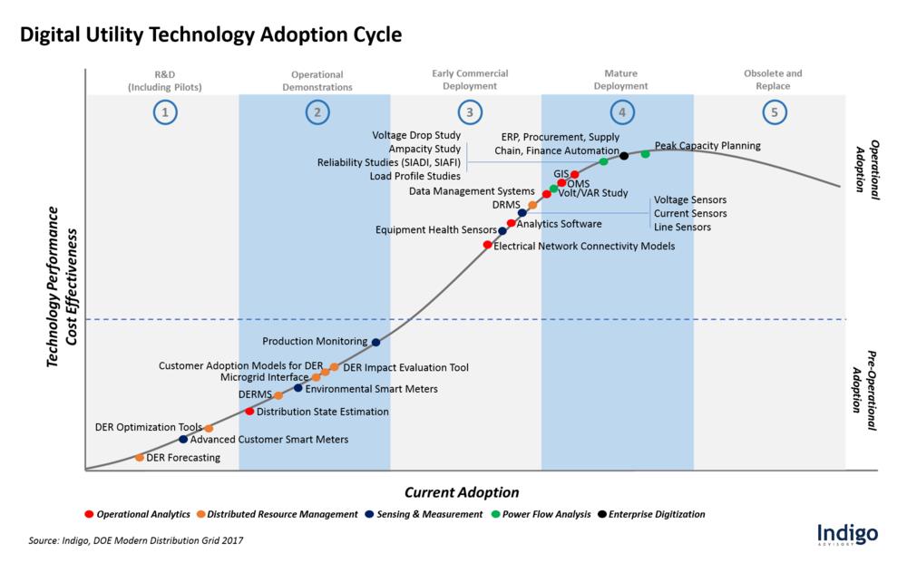 Digital Utility Technology Adoption Cycle - Indigo / DOE