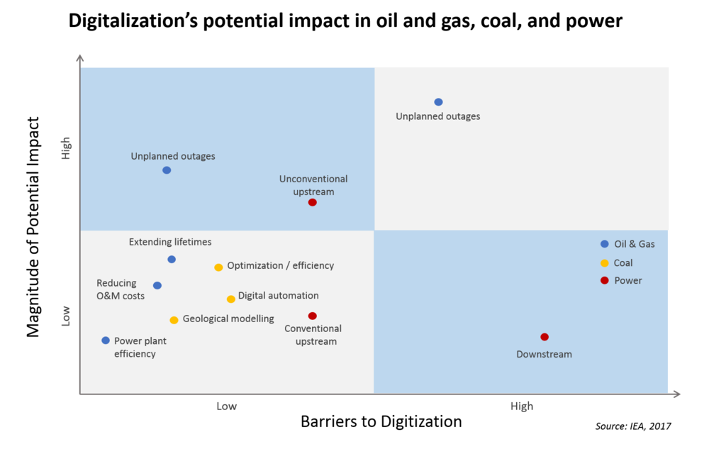 Digitalization's potential impact in oil and gas, coal, and power.png