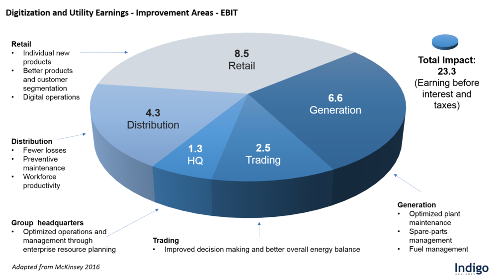 Digitization and Utility Earnings - Improvement Areas - EBIT.png
