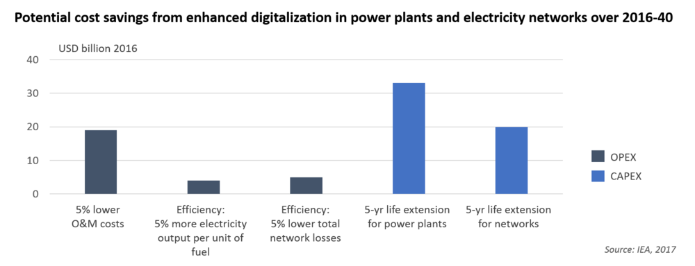 Potential cost savings from enhanced digitalization in power plants and electricity networks over 2016-40.png