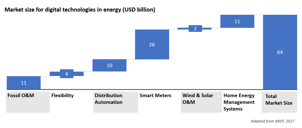 Market size for digital technologies in energy (USD billion).png