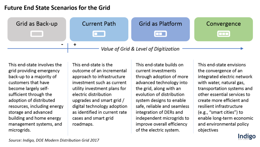 Future End State Scenarios for the Grid.png