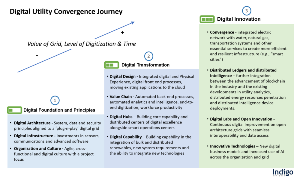 Digital Utility Convergence Journey.png