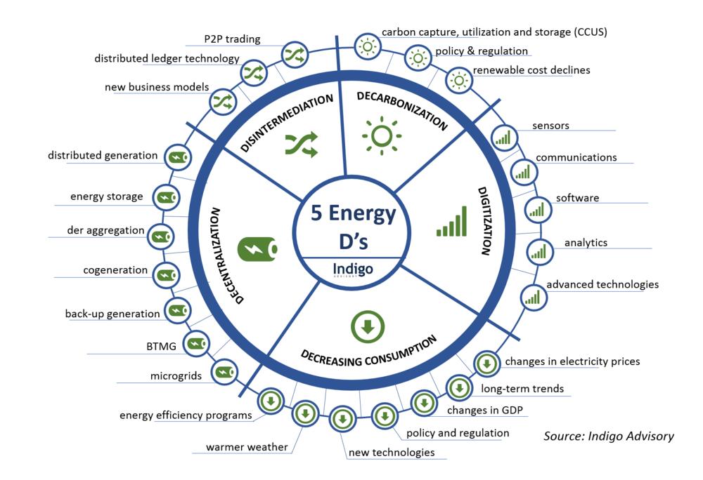 The 5 D's Impacting Energy and Utilities - Indigo 2017