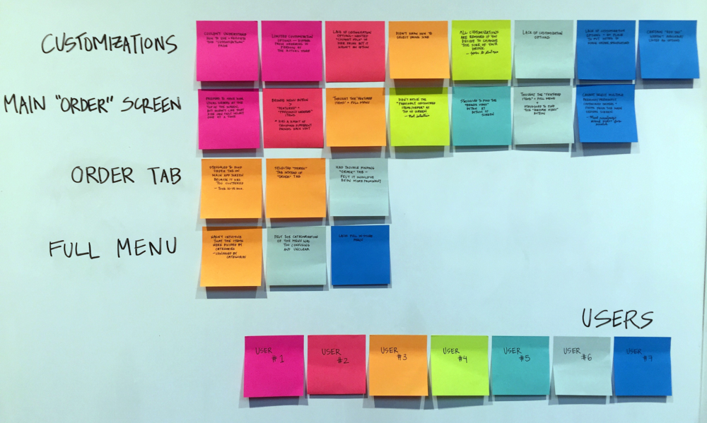 Each color signifies a particular interviewee and each post-it note refers to a single frustration or problem experienced by the user while completing the directed task.