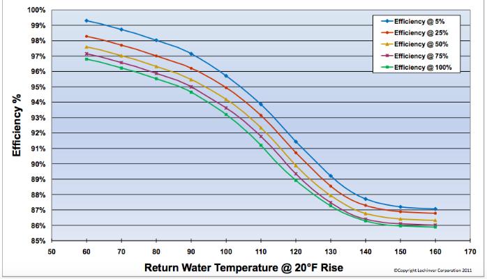 Understanding True Operating Efficiency of Condensing Boilers ...