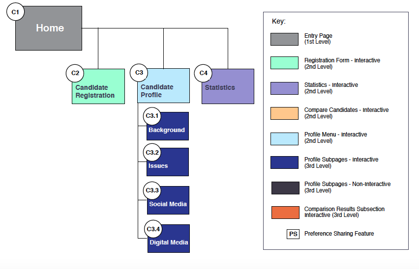 Sitemap for Campaign Managers