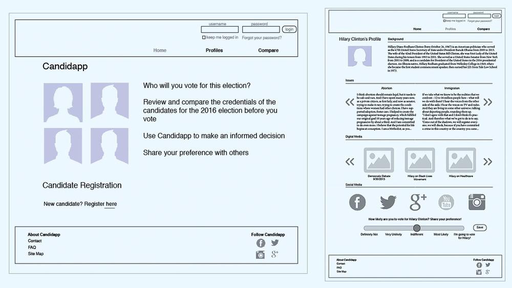 CandidApp Wireframes for Desktop Platform