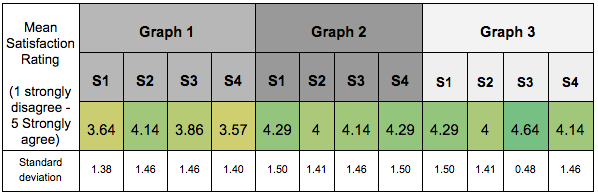 Mean Satisfaction Ratings by Question & Graph