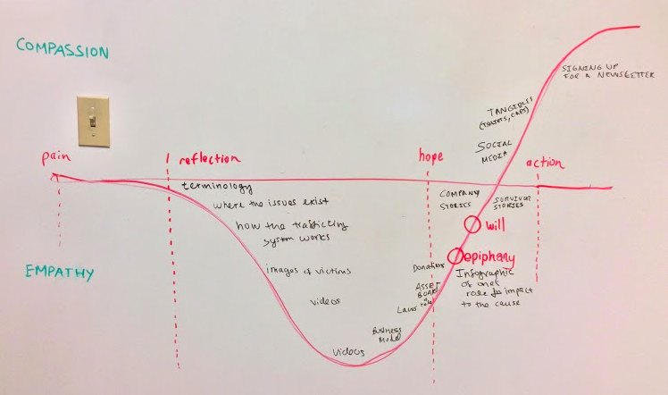 Sketch of the Ideal User Journey through ASSET's website