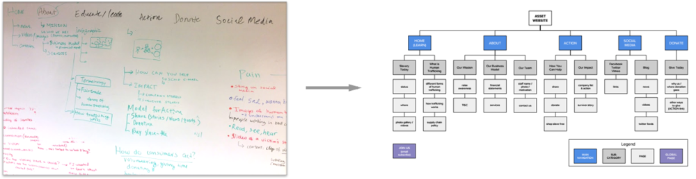 Sketches to Sitemap of ASSET Website