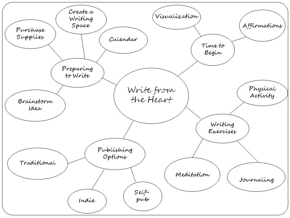 """a writers guide to brainstorming Writing: a guide for instructional leaders urbana, il: national council of teachers of english, 2010 32 best practices in writing instruction 1: present writing as a process as a group, read the following excerpt from the ncte document """"ncte beliefs about the teaching of writing"""" background often, when people think."""