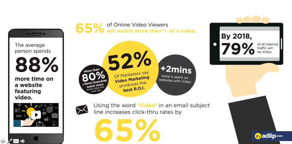 Digital Marketing with Video... - Marketers who use video grow revenue 49% faster than non-video users Video on a landing page can increase conversions by 80% or more One-third of online activity is spent watching video 59% of potential buyers agree that if both text and video are available on the same listing, they are more likely to choose video first