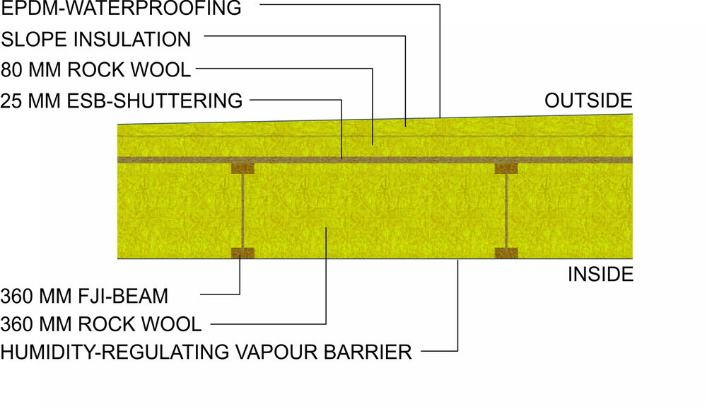 Section through the roof