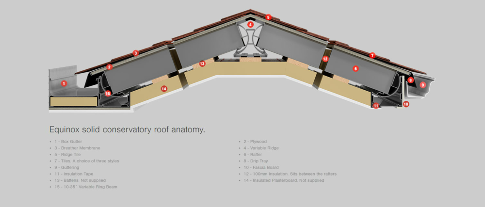 Equinox Roofing Cross Section