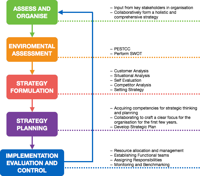 In our strategy framework, there are five steps: assess and organise, environmental assessment, strategy formulation, strategy planning and, implementation, evaluation and control.  In assess and organise, we gain input from key stakeholders in the organisation and collaboratively form a holistic and comprehensive strategy  In environmental assessment, we use PESTCC to scan the environment around the organisation and perform a SWOT analysis.   In strategy formulation, we facilitate customer analysis, situational analysis, self evaluation, competitor analysis and set a strategy for the organisation.   In strategy planning, we facilitate stakeholders in acquiring competencies for strategic thinking and strategic planning. We collaborate with them to craft a clear focus for the organisation for the first few years. Stakeholders are able to develop a strategic plan at this stage.  In the final stage, stakeholders are able to allocate resources and establish a management team to oversee the execution. This could include establishing functional teams, assigning responsibilities, monitoring and benchmarking.   The process repeats in every new strategic planning cycle.   top strategy consulting firms, strategic business consulting, best strategy consulting firms, strategy development and thinking, strategy development thinking, organizational development and thinking, organizational development thinking, organizational design, organizational learning strategies, organizational design and structure, organizational realignment, organizational design and development, organizational design and culture, learning organization and organizational learning, strategic business planning organisational development and thinking, organisational development thinking, organisational design, organisational learning strategies, organisational design and structure, organisational realignment, organisational design and development, organisational design and culture, learning organisation and organisational learning