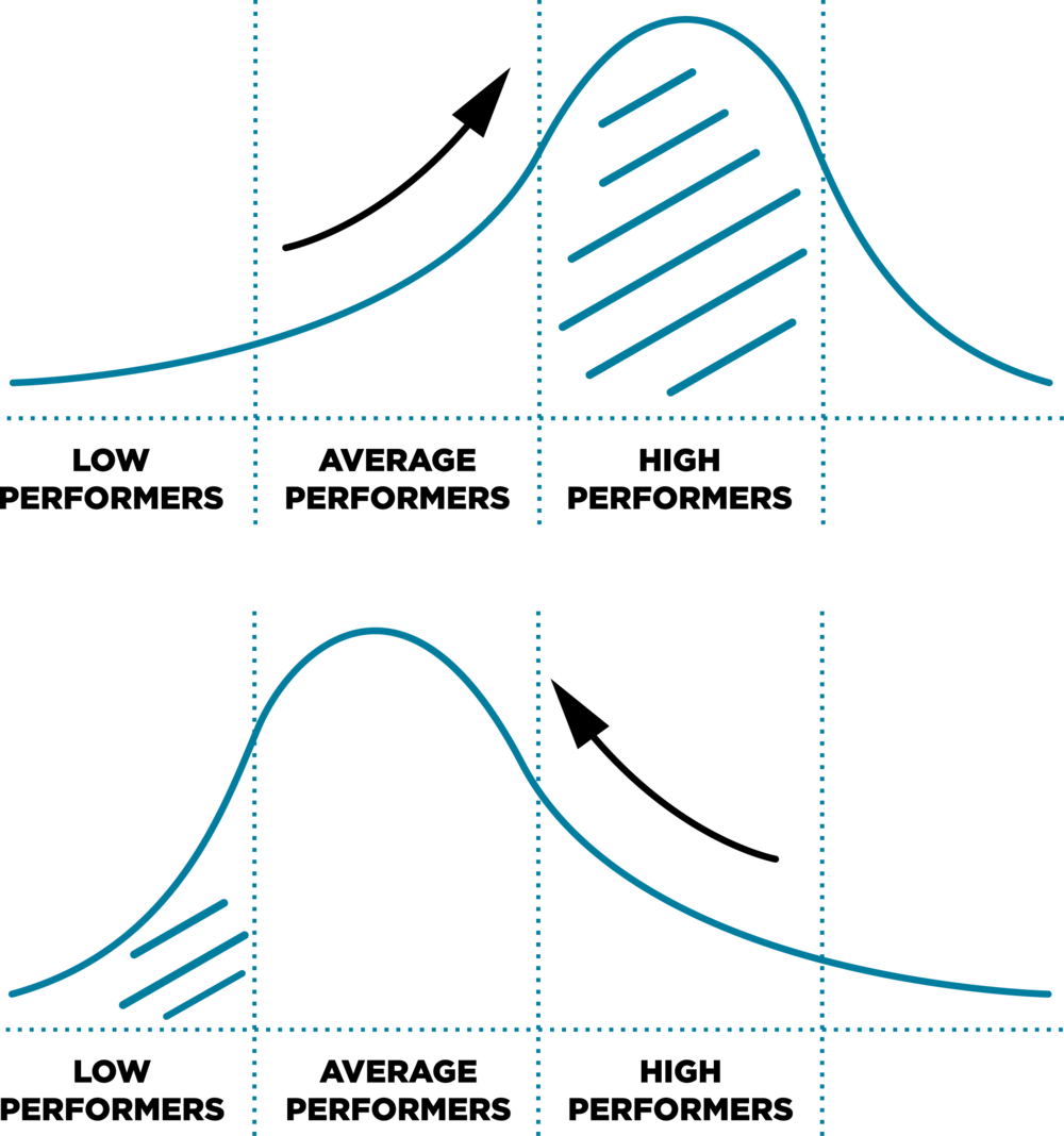 In the bell curve model, employees are segmented into low performers, average performers and high performers. If there are a greater proportion of high performers for the year, the bell curve will shift such that majority will fall under the average performers category and a select few are high performers.